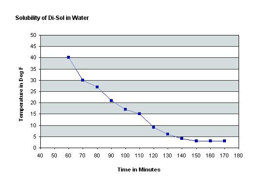 Di-Sol_Solubility